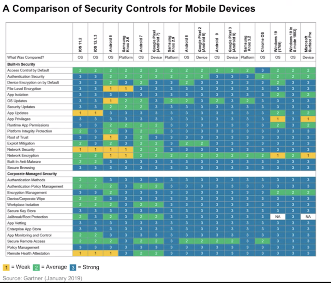 Gartner comparison of security controls for mobile devices